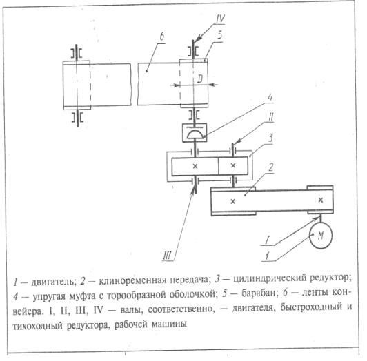 Кинематическую схему привода ленточного конвейера расчет винтового конвейера по производительности