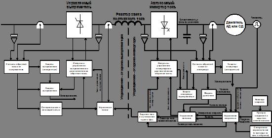 Регулируемый электропривод конвейера поворотная цепь на конвейер