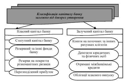 структура банковского капитала доклад