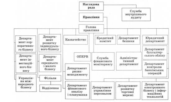 Структура Плана счетов