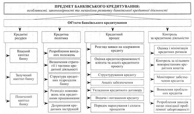 Предмет и объекты банковского