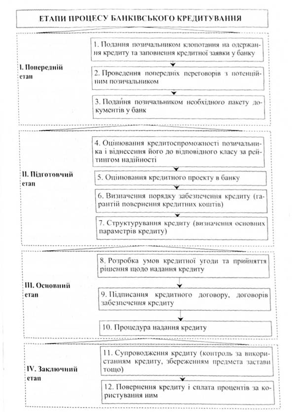 Этапы процесса банковского