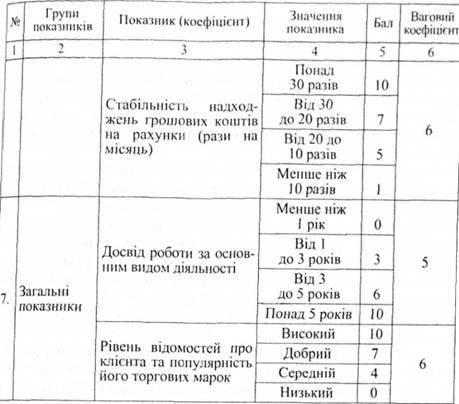 Методики оценки кредитоспособности юридических лиц
