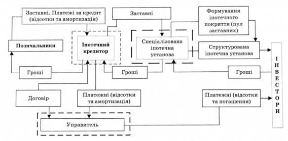 Схема оборота ипотечных