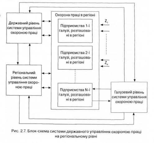 Блок схема системы