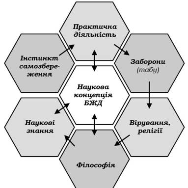 Схема развития обеспечения