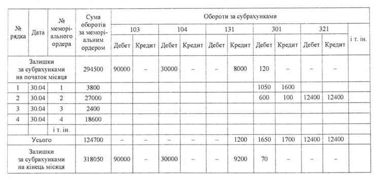 мемориальный ордер 2 образец заполнения казахстан - фото 5