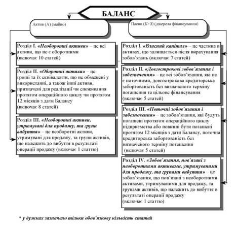 Общая схема Баланса по