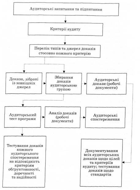 Схема процесса сбора и