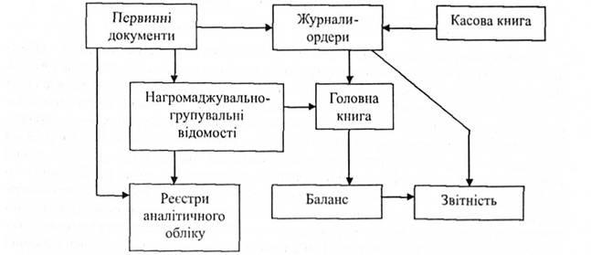 Схема журнально-ордерной формы