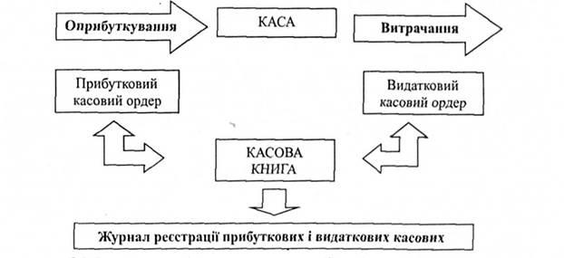 Общая схема документирования