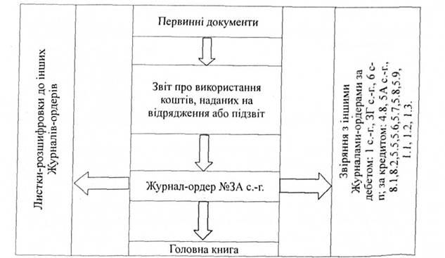 Общая схема учета по