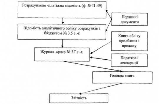 Схема записи в регистрах