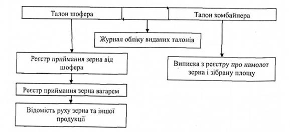 Схема оприходования зерна