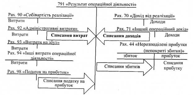 Схема формирования финансового