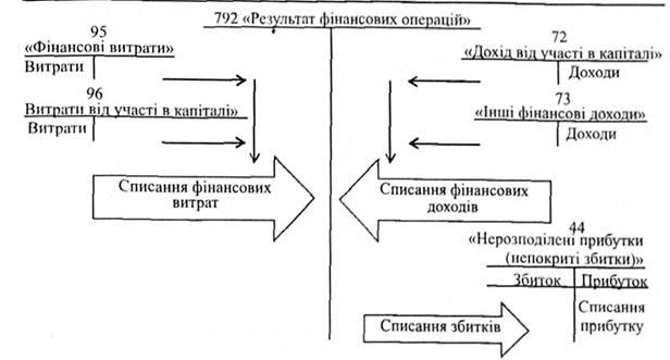 Схема формирования результата