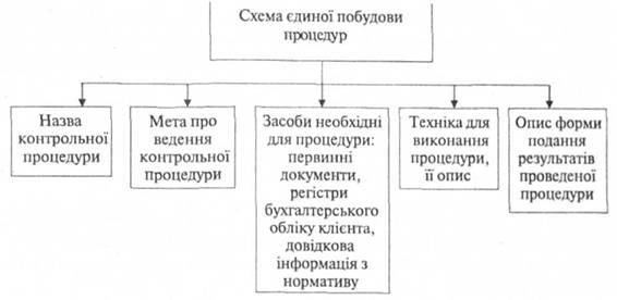 пяти этапов проверки плана