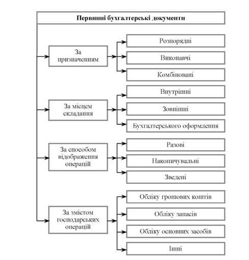 Схема 1.1. в Классификация