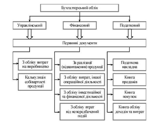 Схема 1.2. в Классификация