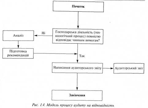 Модель процесса аудита на