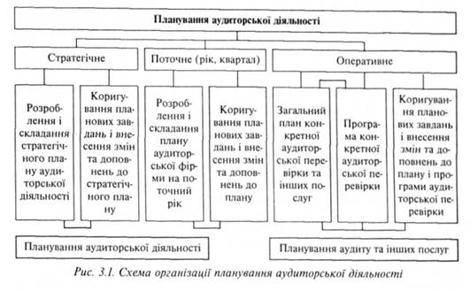 Схема организации плануання