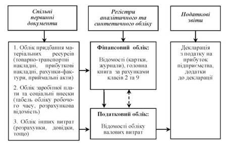 Источники информации и схема