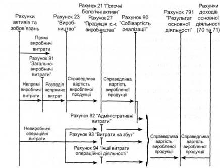 Схема учета затрат и доходов