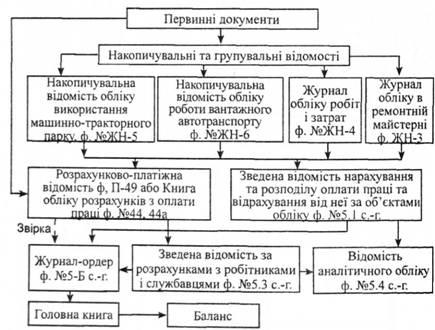 Схема записи в регистрах по