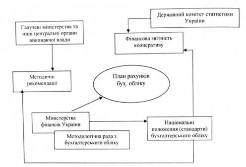 отчетности кооператива