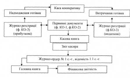 Учет кассовых операций и денежных документов