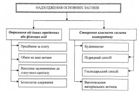 Схема поступления основных