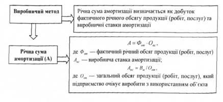Метод хеджеса для амортизація