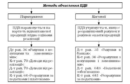 Методы исчисления налога на
