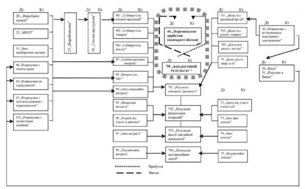 Схема хозяйственных процессов