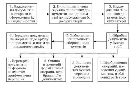 Стадии документооборота