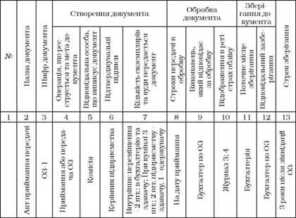 График документооборота по