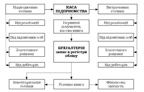 Общая схема бухгалтерского