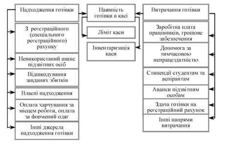 Схема наличия и движения
