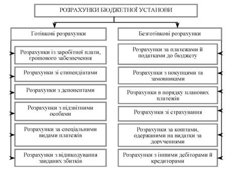 Схема расчетов бюджетного