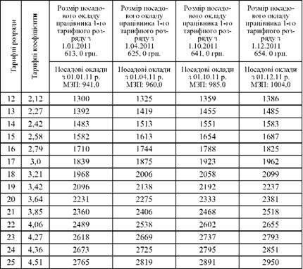 Должностные оклады (ставки