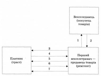 Рис. 4.2. в Схема обращения