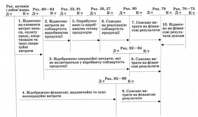 Рис. 9.1. в Отражение затрат