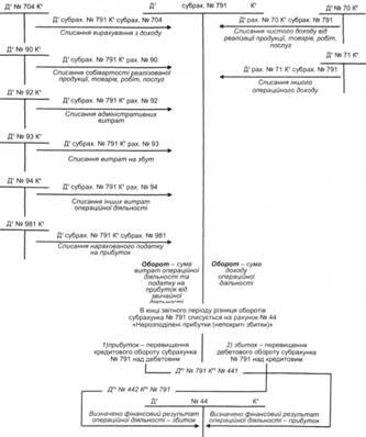Схема учета финансовых