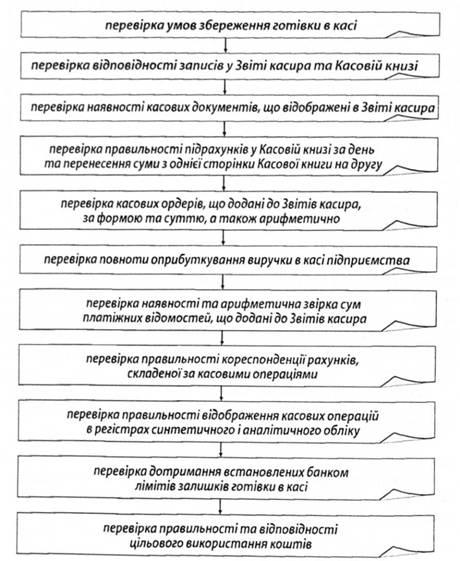 Аудит денежных средств Аудит денежных средств в кассе предприятия  Алгоритм аудита кассовых операций
