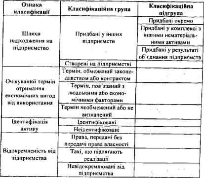 Классификация нематериальных