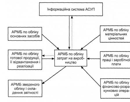 Схема информационных связей