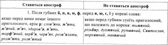 слова с ь знаком украинские