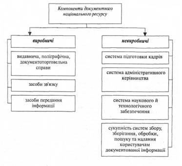 Компоненты организационной