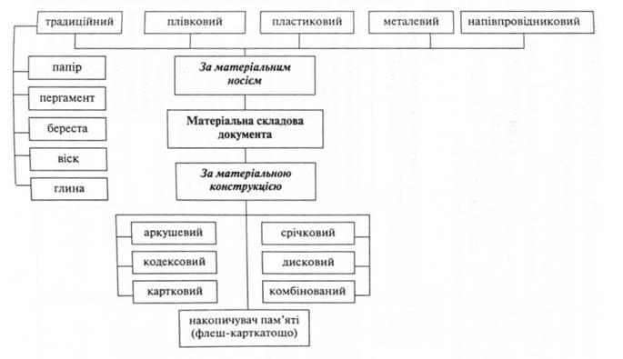 Классификация документов по