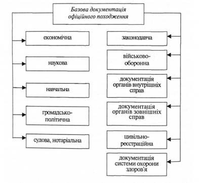 Схема 4.1 Составляющие системы